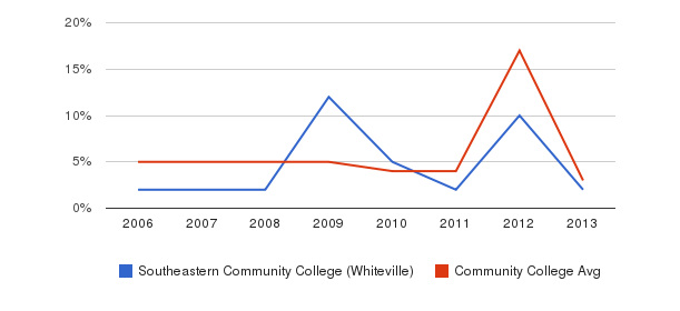 Southeastern Community College (Whiteville) Unknown&nbsp(2006-2013)