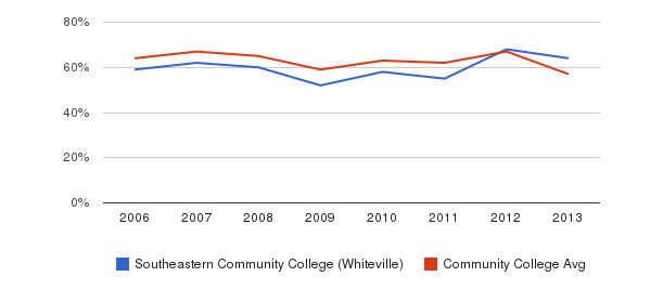 Southeastern Community College (Whiteville) White&nbsp(2006-2013)