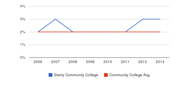 Stanly Community College Asian&nbsp(2006-2013)