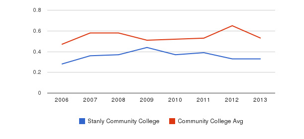 Stanly Community College Diversity Score&nbsp(2006-2013)