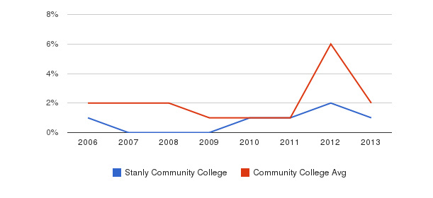 Stanly Community College non_resident&nbsp(2006-2013)
