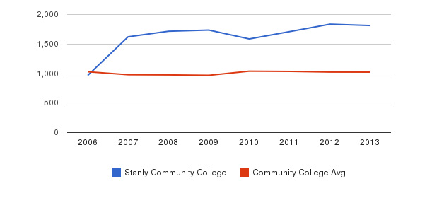 Stanly Community College Part-Time Students&nbsp(2006-2013)