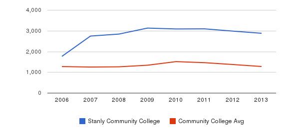 Stanly Community College Total Enrollment&nbsp(2006-2013)