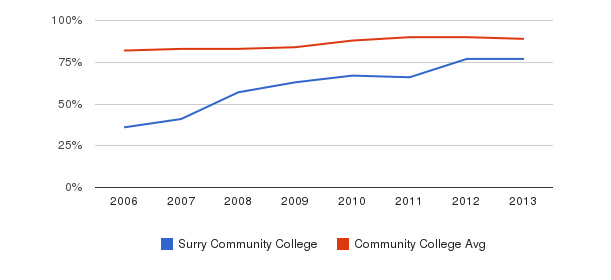 Surry Community College % Students Receiving Some Financial Aid&nbsp(2006-2013)
