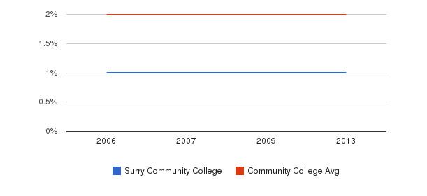 Surry Community College Asian&nbsp(2006-2013)