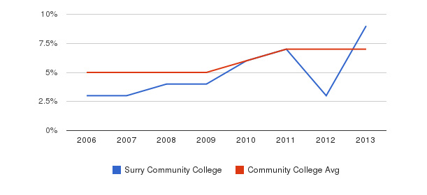 Surry Community College Hispanic&nbsp(2006-2013)