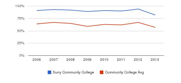 Surry Community College White&nbsp(2006-2013)