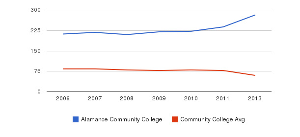 Alamance Community College Total Faculty&nbsp(2006-2013)