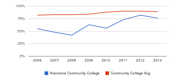 Alamance Community College % Students Receiving Some Financial Aid&nbsp(2006-2013)