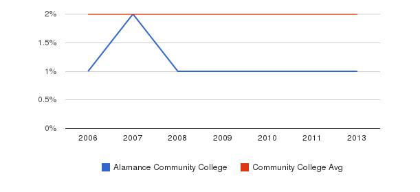 Alamance Community College Asian&nbsp(2006-2013)