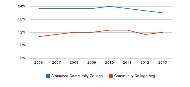 Alamance Community College Black&nbsp(2006-2013)