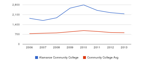 Alamance Community College Full-Time Students&nbsp(2006-2013)