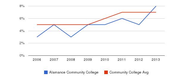 Alamance Community College Hispanic&nbsp(2006-2013)