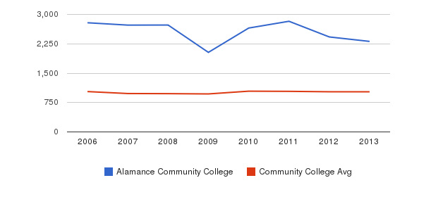 Alamance Community College Part-Time Students&nbsp(2006-2013)
