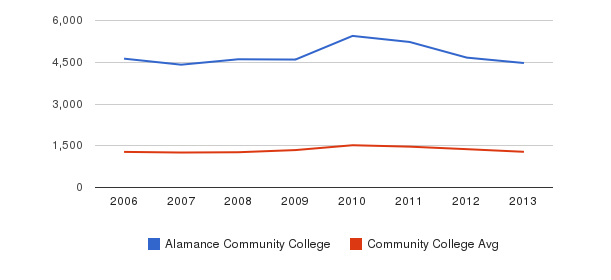 Alamance Community College Total Enrollment&nbsp(2006-2013)