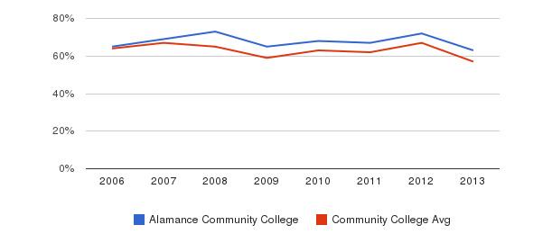 Alamance Community College White&nbsp(2006-2013)