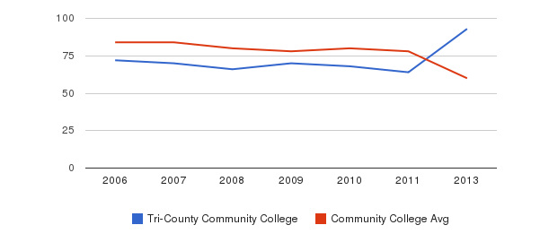 Tri-County Community College Total Faculty&nbsp(2006-2013)