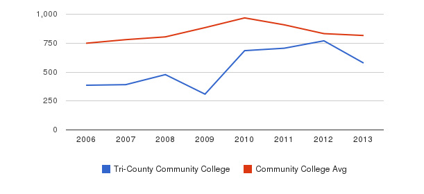 Tri-County Community College Full-Time Students&nbsp(2006-2013)