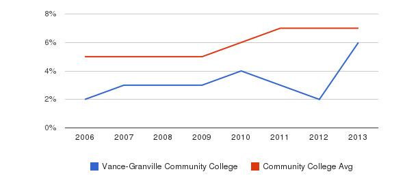 Vance-Granville Community College Hispanic&nbsp(2006-2013)