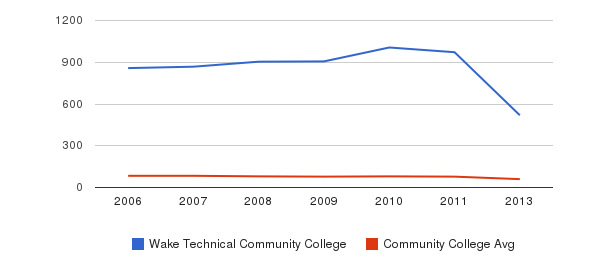 Wake Technical Community College Total Faculty&nbsp(2006-2013)