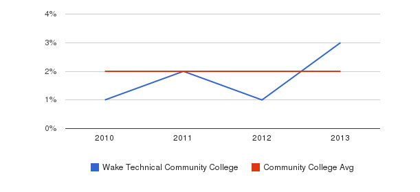 Wake Technical Community College More&nbsp(2010-2013)