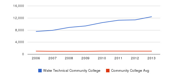 Wake Technical Community College Part-Time Students&nbsp(2006-2013)
