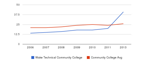Wake Technical Community College student staff&nbsp(2006-2013)