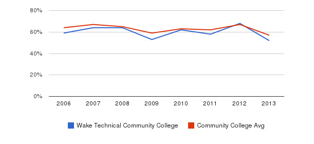 Wake Technical Community College White&nbsp(2006-2013)