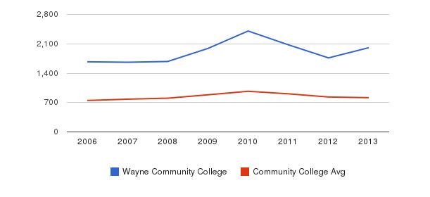 Wayne Community College Full-Time Students&nbsp(2006-2013)