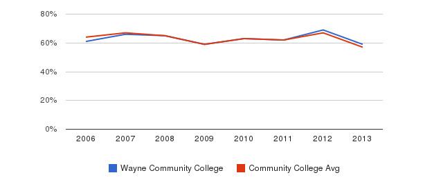 Wayne Community College White&nbsp(2006-2013)
