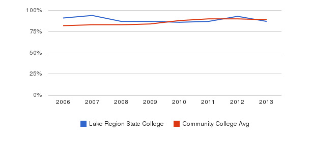 Lake Region State College % Students Receiving Some Financial Aid&nbsp(2006-2013)