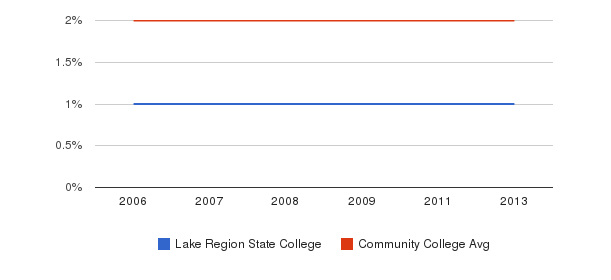 Lake Region State College Asian&nbsp(2006-2013)
