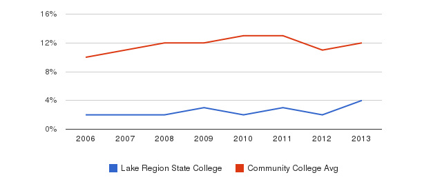 Lake Region State College Black&nbsp(2006-2013)