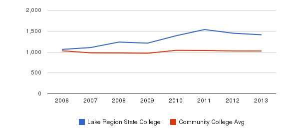 Lake Region State College Part-Time Students&nbsp(2006-2013)