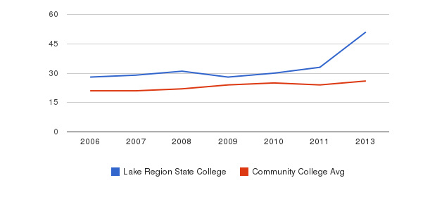 Lake Region State College student staff&nbsp(2006-2013)