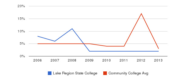 Lake Region State College Unknown&nbsp(2006-2013)