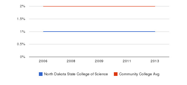 North Dakota State College of Science Asian&nbsp(2006-2013)