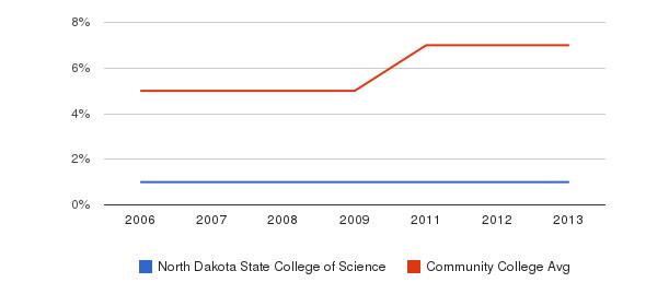 North Dakota State College of Science Hispanic&nbsp(2006-2013)