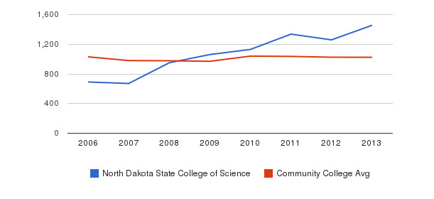 North Dakota State College of Science Part-Time Students&nbsp(2006-2013)