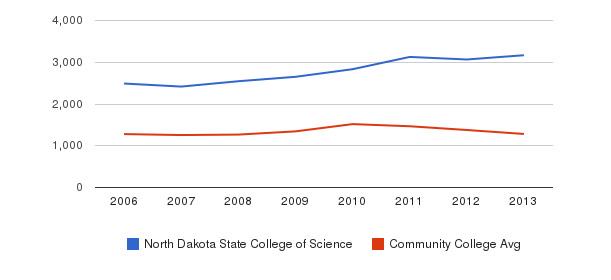 North Dakota State College of Science Total Enrollment&nbsp(2006-2013)