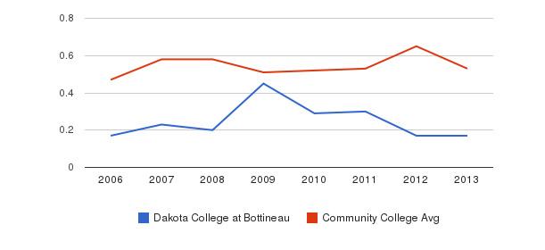 Dakota College at Bottineau Diversity Score&nbsp(2006-2013)
