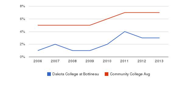Dakota College at Bottineau Hispanic&nbsp(2006-2013)