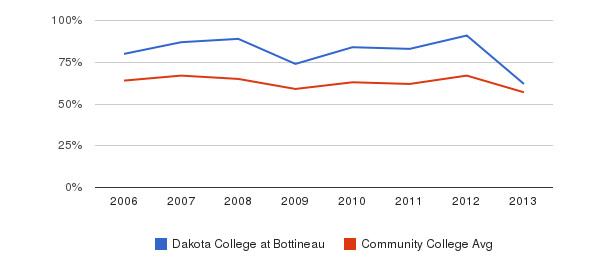 Dakota College at Bottineau White&nbsp(2006-2013)