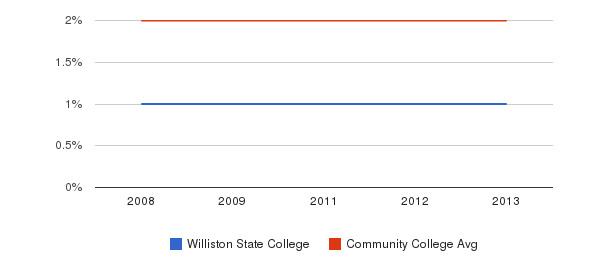 Williston State College Asian&nbsp(2008-2013)