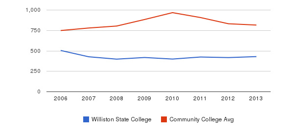 Williston State College Full-Time Students&nbsp(2006-2013)