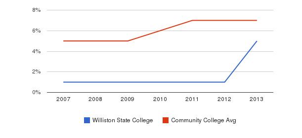 Williston State College Hispanic&nbsp(2007-2013)