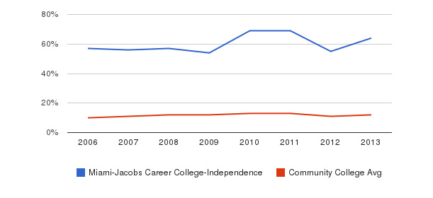 Miami-Jacobs Career College-Independence Black&nbsp(2006-2013)