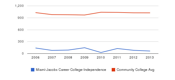 Miami-Jacobs Career College-Independence Part-Time Students&nbsp(2006-2013)
