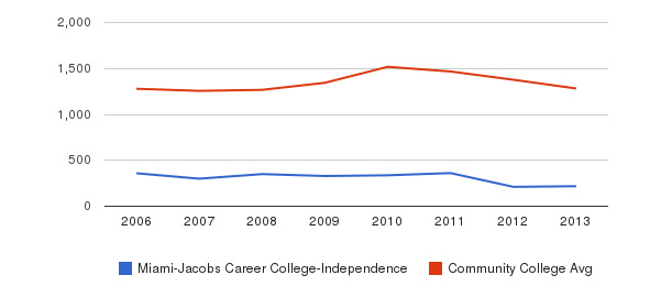Miami-Jacobs Career College-Independence Total Enrollment&nbsp(2006-2013)