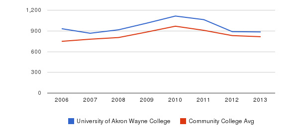 University of Akron Wayne College Full-Time Students&nbsp(2006-2013)